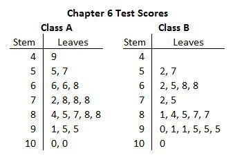 Stem-and-Leaf Plots Lesson Quiz