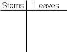 Guided practice 1 creating a stem and leaf plot data table blank plot maxwellsz