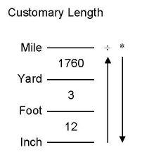 Memorize the Measurements (Length)